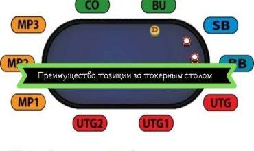 Photo of Использование преимущества позиции за покерным столом