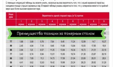 Photo of Таблица шансов на улучшение